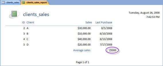 Fig 4 Access 2007 calculates the average sales